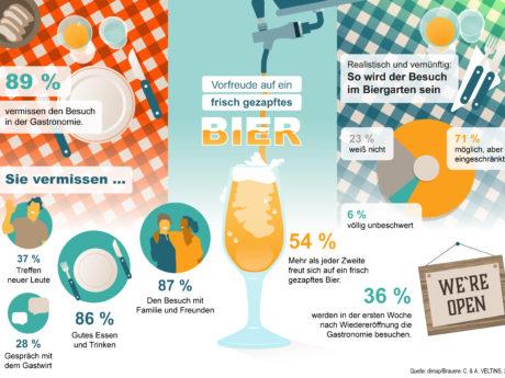 89% der Deutschen vermissen Miteinander in der Gastronomie